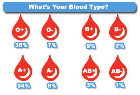 Blood Type Personalities 6986589